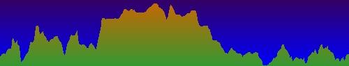 Elevació de l'Excursió pel Congost de Mu. Alòs de Balaguer i Camarasa. Espai d'Interès Natural de l'Aiguabarreig Segre i Noguera Pallaresa, La Noguera. Lleida, Catalunya. Montsec Rúbies